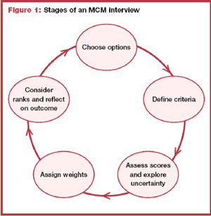 Stages of an MCM Interview