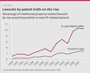 lawsuits by patent trolls on the rise