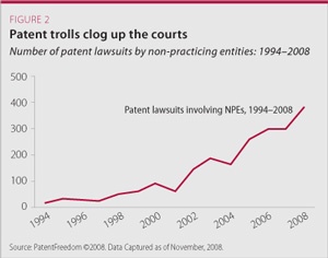 patent trolls clog up the courts