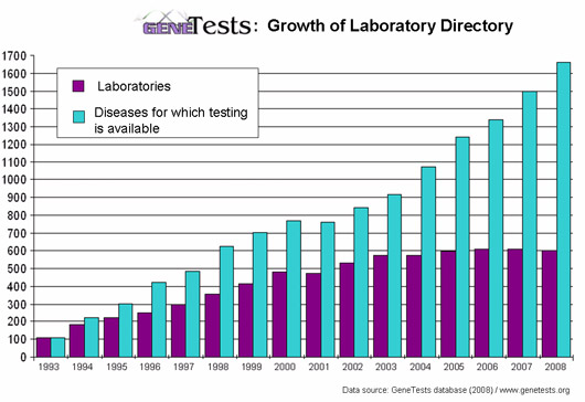 lab growth and tests available