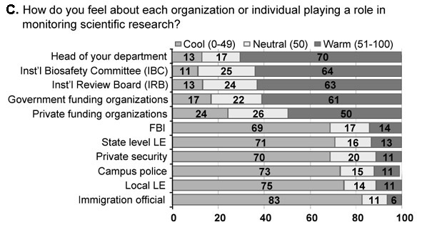 Survey results to the question: How do you feel about each research organization or individual play