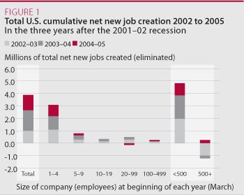 Total U.S. cumulative net new job creation 2002 to 2005