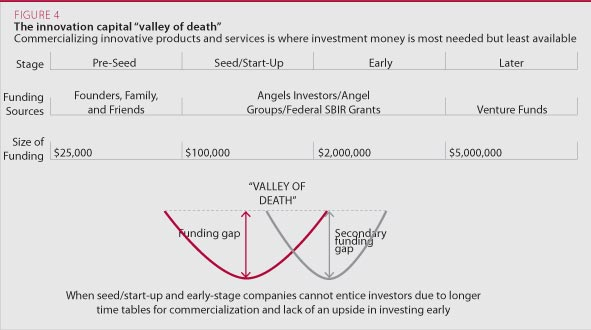 The innovation capital valley of death