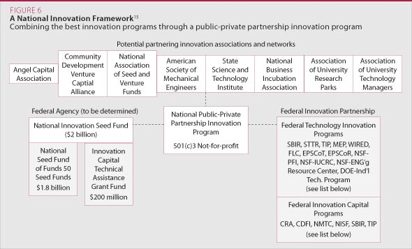 a National Innovation Framework