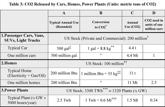 Report: Waxman-Markey Bill Emissions Reductions Equal to